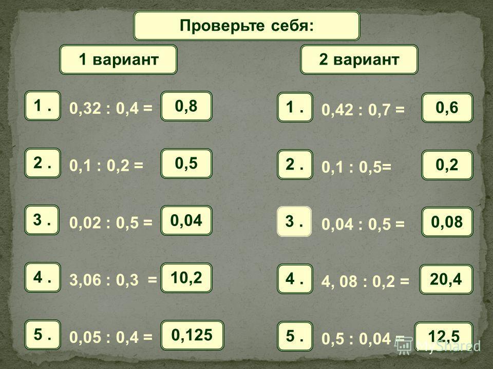 Математический диктантПроверьте себя: 1. 0,32 : 0,4 = 0,8 2. 0,1 : 0,2 = 0,5 3. 0,02 : 0,5 = 0,04 4. 3,06 : 0,3 = 10,2 5. 0,05 : 0,4 = 0,125 1 вариант 1. 0,42 : 0,7 = 0,6 2. 0,1 : 0,5= 0,2 3. 0,04 : 0,5 = 0,08 4. 4, 08 : 0,2 = 20,4 5. 0,5 : 0,04 = 12