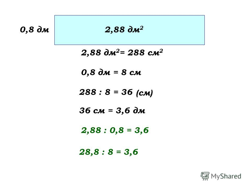 0,8 дм 2,88 дм 2 = 288 см 2 36 см = 3,6 дм (см) 2,88 : 0,8 = 3,6 2,88 дм 2 0,8 дм = 8 см 288 : 8 = 36 28,8 : 8 = 3,6
