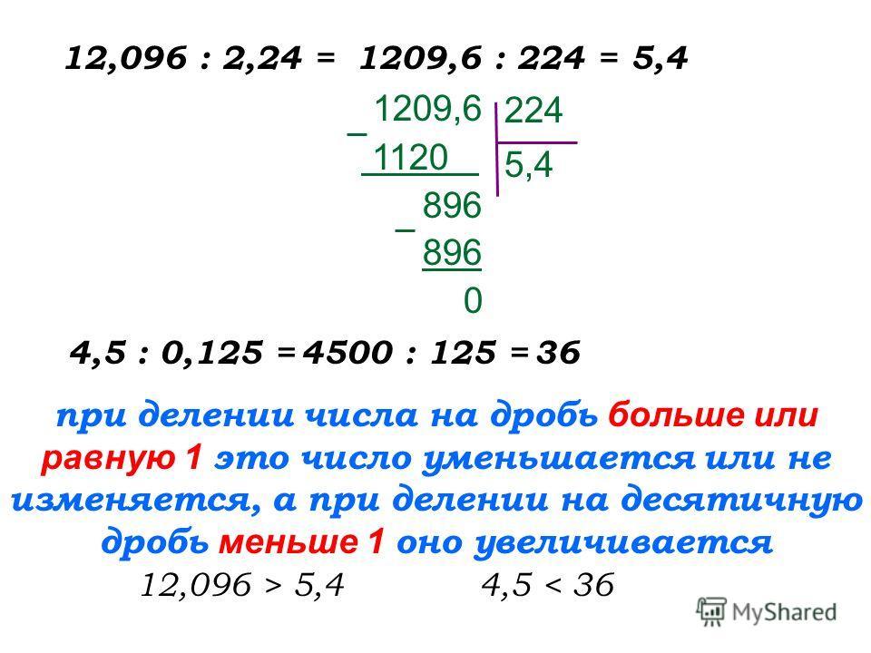 12,096 : 2,24 =1209,6 : 224 =5,4 1209,6 1120. 896 0 224 5,4 4,5 : 0,125 =4500 : 125 =36 при делении числа на дробь б ольше или равную 1 это число уменьшается или не изменяется, а при делении на десятичную дробь м еньше 1 оно увеличивается 12,096 > 5,