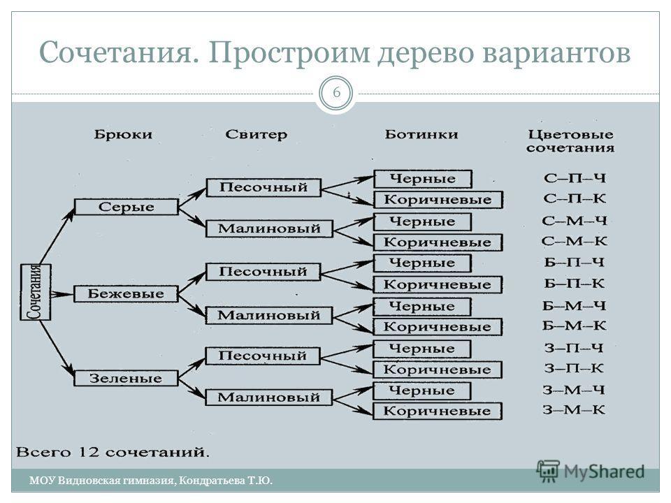 Сочетания. Простроим дерево вариантов 6 МОУ Видновская гимназия, Кондратьева Т.Ю.