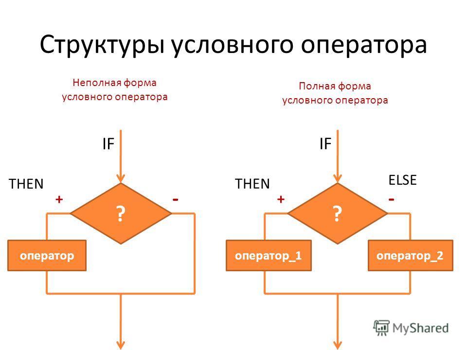 ? оператор IF THEN + - Неполная форма условного оператора ? оператор_1 IF THEN + - ELSE оператор_2 Полная форма условного оператора Структуры условного оператора