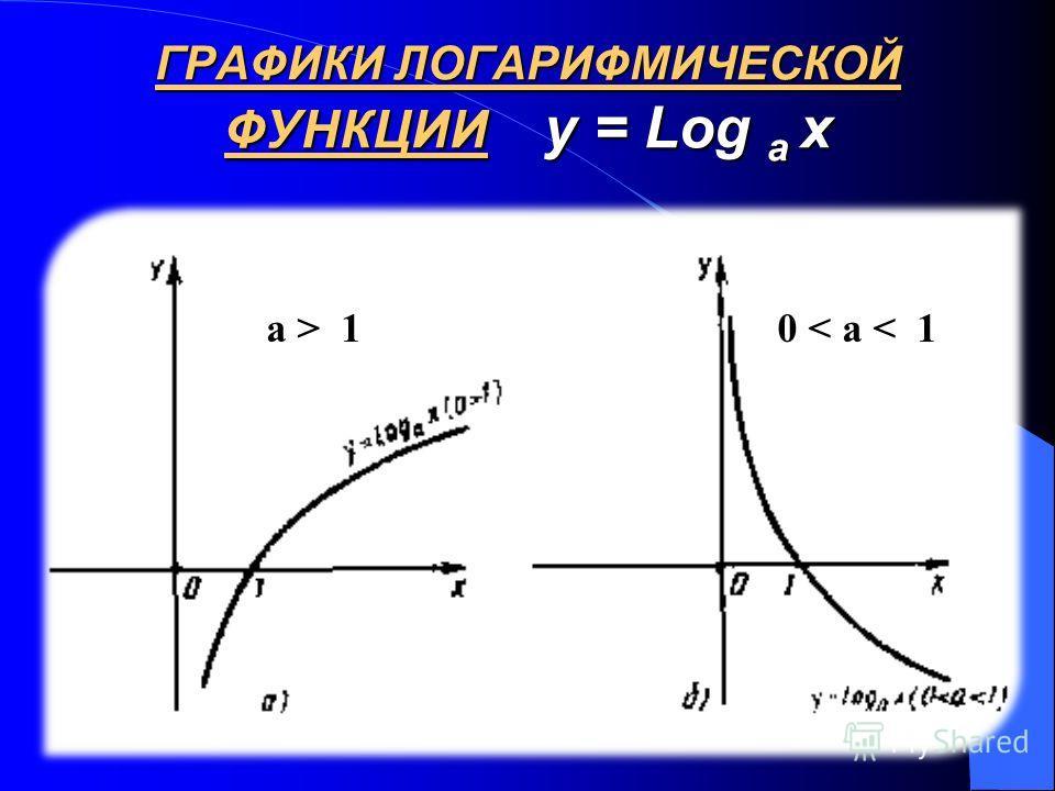 ГРАФИКИ ЛОГАРИФМИЧЕСКОЙ ФУНКЦИИ y = Log a x 0 < a < 1a > 1