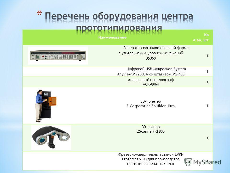 Наименование Ко л-во, шт Генератор сигналов сложной формы с ультранизким уровнем искажений DS360 1 Цифровой USB микроскоп System Anyview MV200UA со штативом MS-135 1 Аналоговый осциллограф АСК-8064 1 3D-принтер Z Corporation Zbuilder Ultra 1 3D-скане