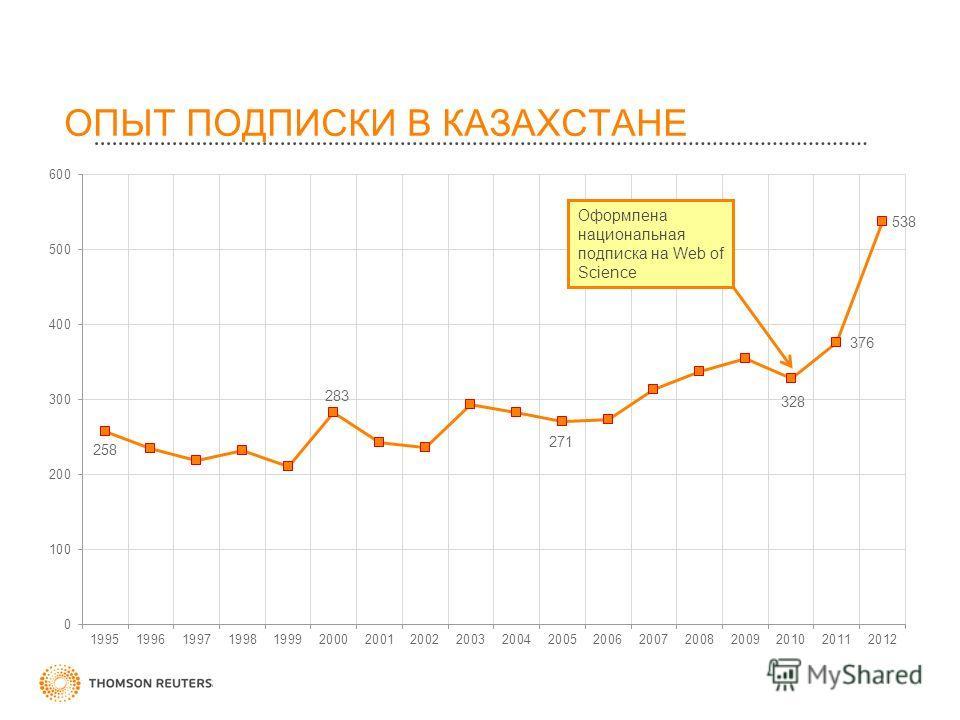 ОПЫТ ПОДПИСКИ В КАЗАХСТАНЕ Оформлена национальная подписка на Web of Science