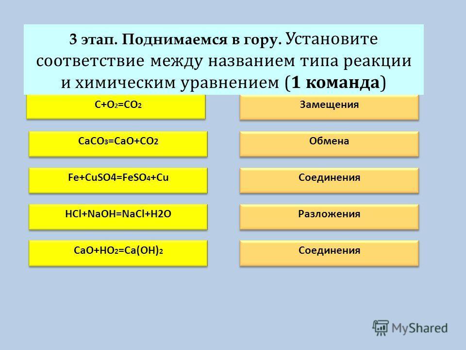 У C+O 2 =CO 2 CaCO 3 =CaO+CO 2 Fe+CuSO4=FeSO 4 +CuHCl+NaOH=NaCl+H2O CaO+HO 2 =Ca(OH) 2 Замещения Обмена СоединенияРазложения Соединения 3 этап. Поднимаемся в гору. Установите соответствие между названием типа реакции и химическим уравнением (1 команд