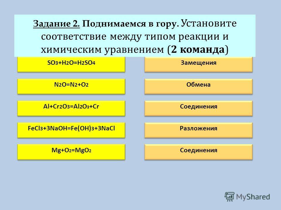 У SO 3 +H 2 O=H 2 SO 4 N 2 O=N 2 +O 2 Al+Cr 2 O 3 =Al 2 O 3 +CrFeCl 3 +3NaOH=Fe(OH) 3 +3NaCl Mg+O 2 =MgO 2 Замещения Обмена СоединенияРазложения Соединения Задание 2. Поднимаемся в гору. Установите соответствие между типом реакции и химическим уравне