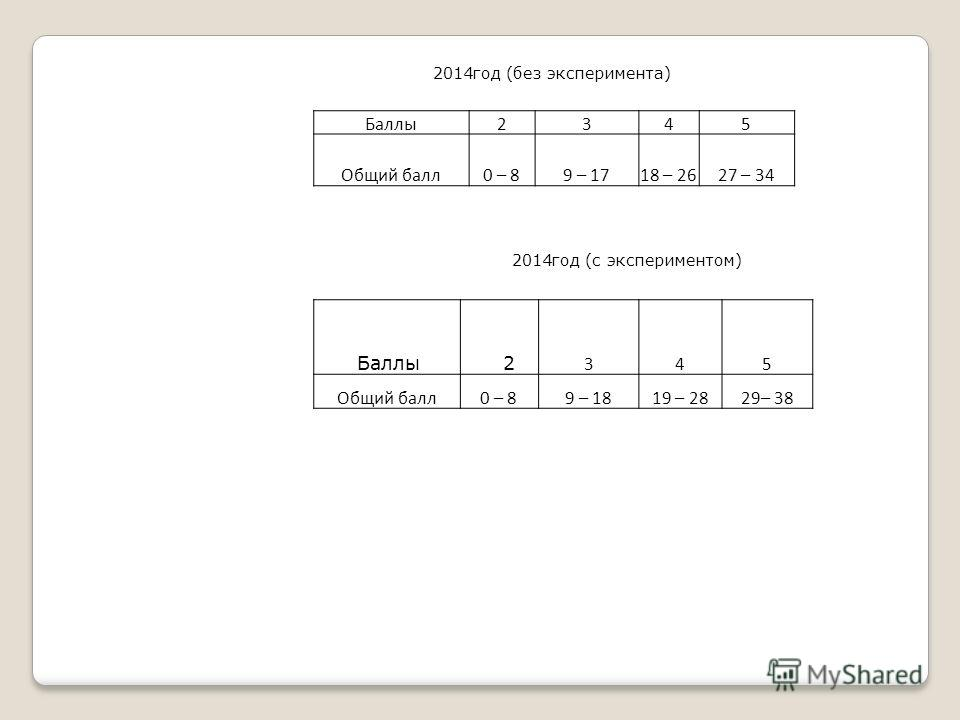 Баллы2345 Общий балл0 – 89 – 1718 – 2627 – 34 Баллы 2 345 Общий балл0 – 89 – 1819 – 2829– 38 2014год (с экспериментом) 2014год (без эксперимента)