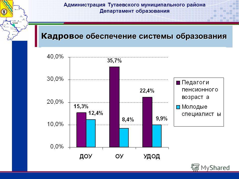 Администрация Тутаевского муниципального района Департамент образования Кадров ое обеспечение системы образования