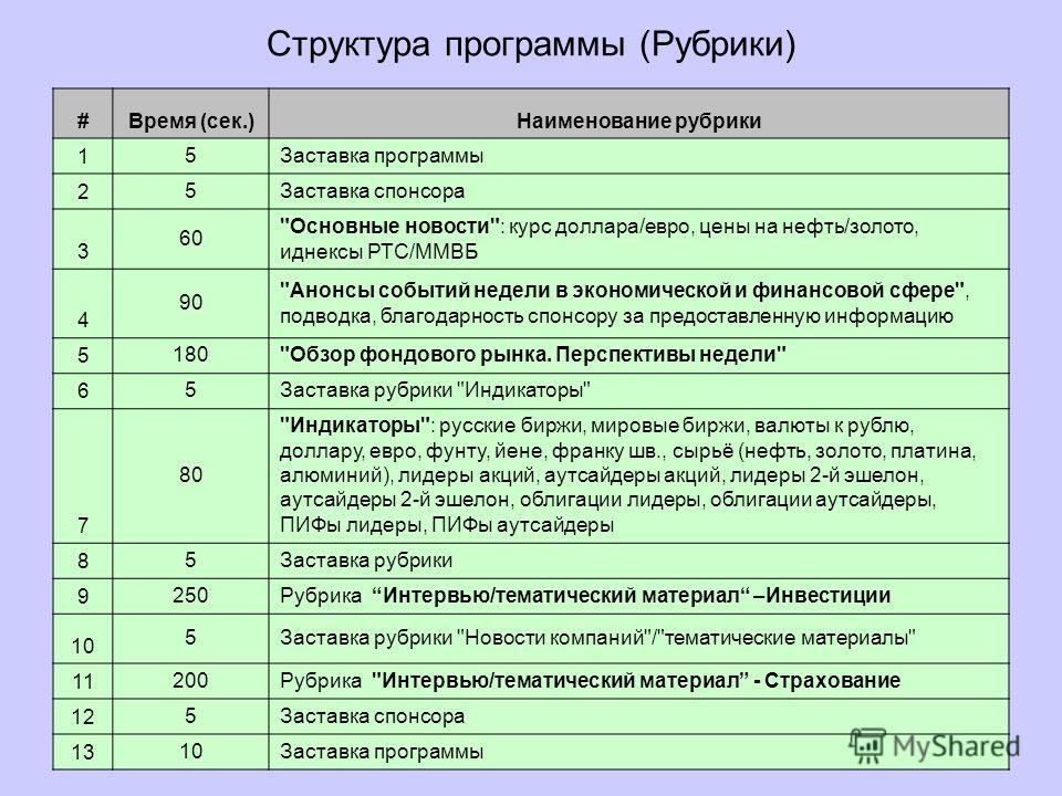 Структура программы (Рубрики) #Время (сек.)Наименование рубрики 1 5Заставка программы 2 5Заставка спонсора 3 6060