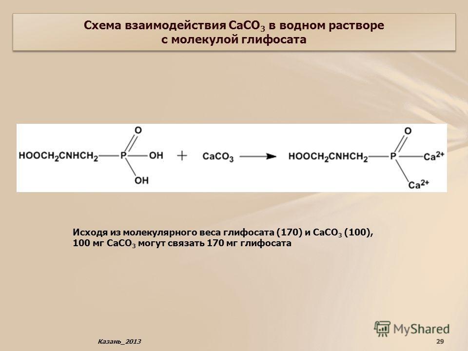 29Казань_2013 Схема взаимодействия СаСО 3 в водном растворе с молекулой глифосата Исходя из молекулярного веса глифосата (170) и СаСО 3 (100), 100 мг СаСО 3 могут связать 170 мг глифосата
