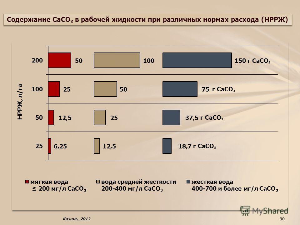 30 Содержание СаСО в рабочей жидкости при различных нормах расхода (НРРЖ) Казань_2013