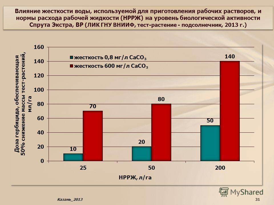 Влияние жесткости воды, используемой для приготовления рабочих растворов, и нормы расхода рабочей жидкости (НРРЖ) на уровень биологической активности Спрута Экстра, ВР (ЛИК ГНУ ВНИИФ, тест-растение - подсолнечник, 2013 г.) 31Казань_2013