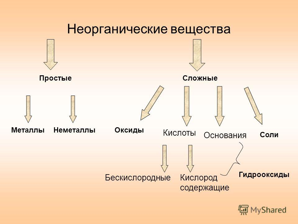 Неорганические вещества ПростыеСложные МеталлыНеметаллыОксиды Соли Кислоты Основания БескислородныеКислород содержащие Гидрооксиды