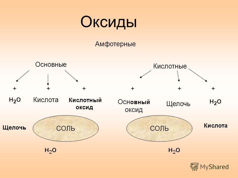 Оксиды Основные Кислотные Амфотерные н2он2о Кислота Кислотный оксид Осн овный оксид Щелочь н2он2о Кислота н2он2он2он2о +++ СОЛЬ +++