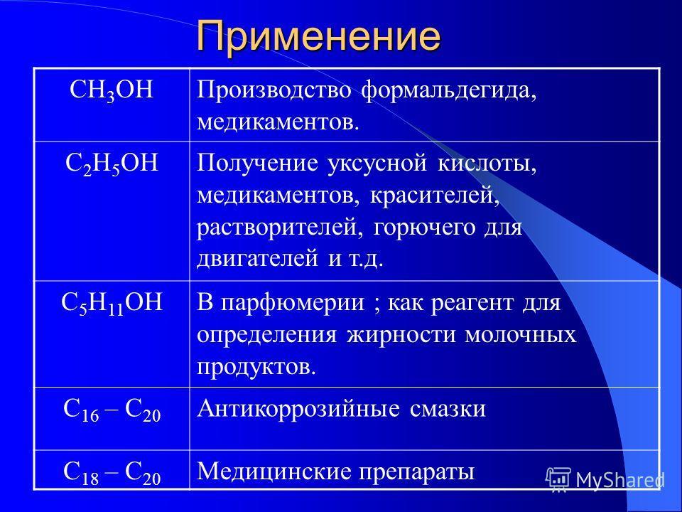 Применение CH 3 OHПроизводство формальдегида, медикаментов. C 2 H 5 OHПолучение уксусной кислоты, медикаментов, красителей, растворителей, горючего для двигателей и т.д. C 5 H 11 OHВ парфюмерии ; как реагент для определения жирности молочных продукто
