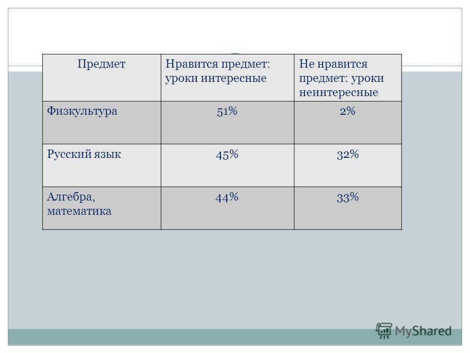 ПредметНравится предмет: уроки интересные Не нравится предмет: уроки неинтересные Физкультура51%2% Русский язык45%32% Алгебра, математика 44%33%