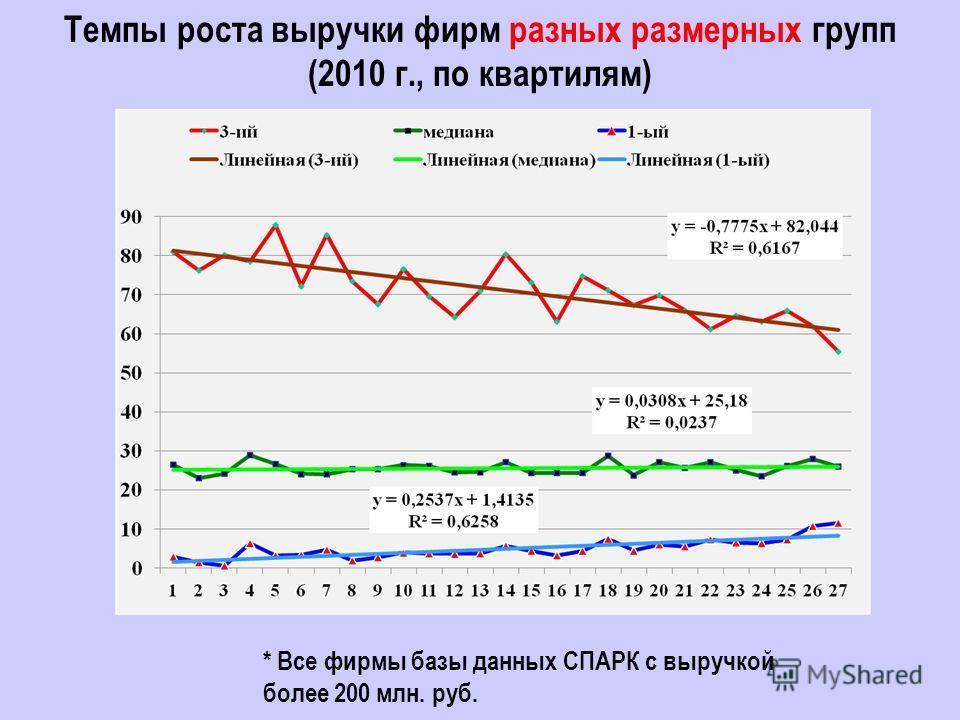 Темпы роста выручки фирм разных размерных групп (2010 г., по квартилям) * Все фирмы базы данных СПАРК с выручкой более 200 млн. руб.