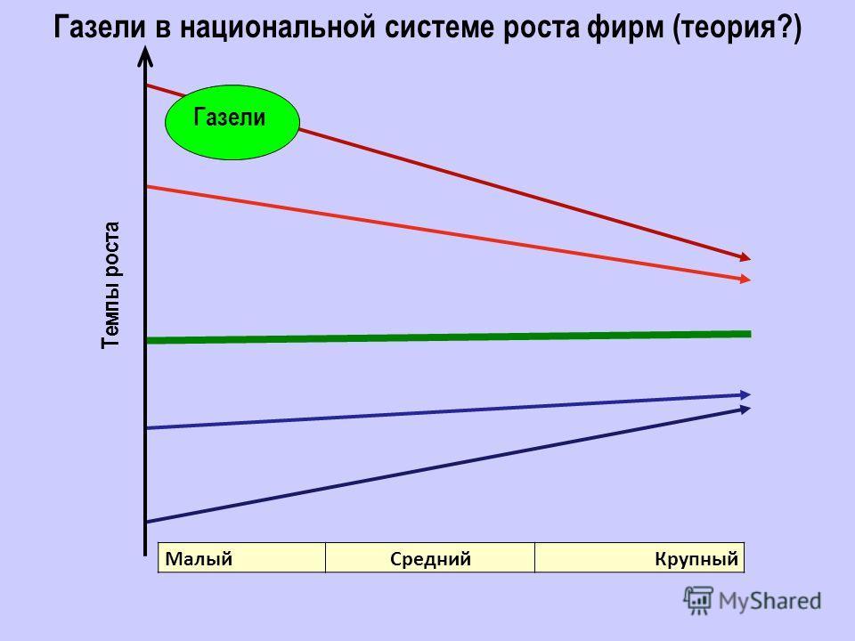 МалыйСреднийКрупный Газели в национальной системе роста фирм (теория?) Темпы роста Газели