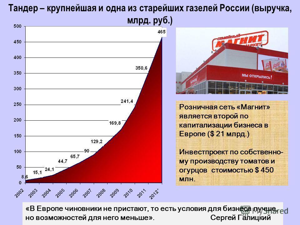 Тандер – крупнейшая и одна из старейших газелей России (выручка, млрд. руб.) Розничная сеть «Магнит» является второй по капитализации бизнеса в Европе ($ 21 млрд.) Инвестпроект по собственно- му производству томатов и огурцов стоимостью $ 450 млн. «В