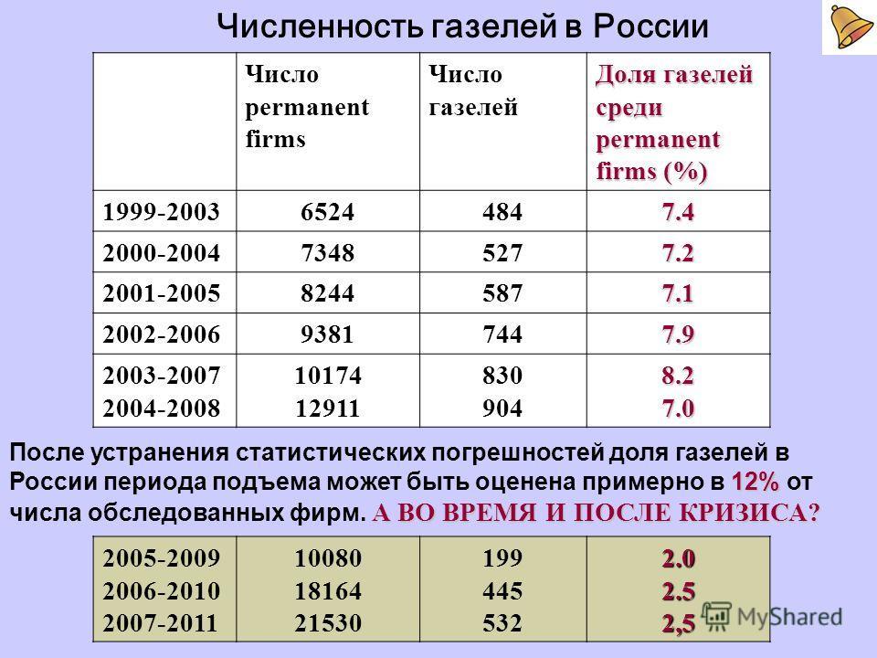 Число permanent firms Число газелей Доля газелей среди permanent firms (%) 1999-200365244847.4 2000-200473485277.2 2001-200582445877.1 2002-200693817447.9 2003-2007 2004-2008 10174 12911 830 9048.27.0 Численность газелей в России 2005-2009 2006-2010