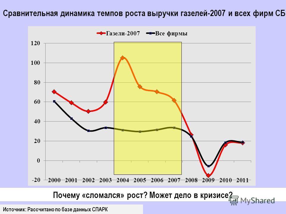 Сравнительная динамика темпов роста выручки газелей-2007 и всех фирм СБ Источник: Рассчитано по базе данных СПАРК Почему «сломался» рост? Может дело в кризисе?