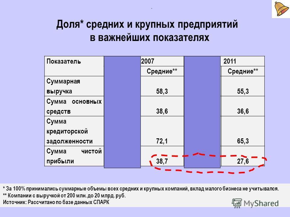 Показатель 2007 2011 КрупныеСредние**КрупныеСредние** Суммарная выручка 41,758,344,755,3 Сумма основных средств 61,438,663,436,6 Сумма кредиторской задолженности 27,972,134,765,3 Сумма чистой прибыли 61,338,772,427,6. Доля* средних и крупных предприя