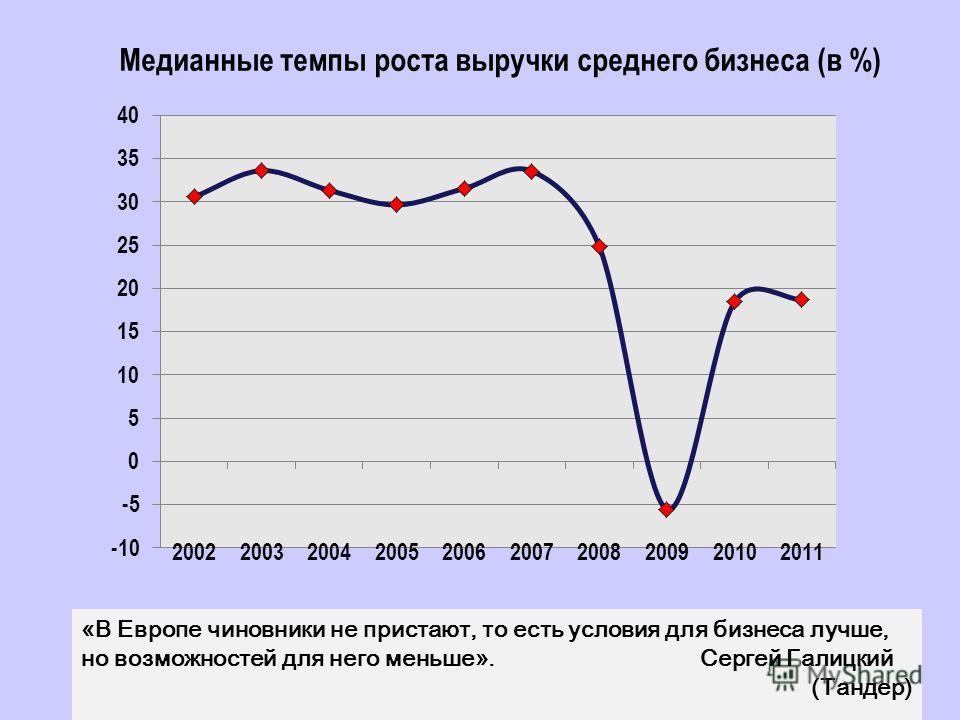 Медианные темпы роста выручки среднего бизнеса (в %) «В Европе чиновники не пристают, то есть условия для бизнеса лучше, но возможностей для него меньше». Сергей Галицкий (Тандер)
