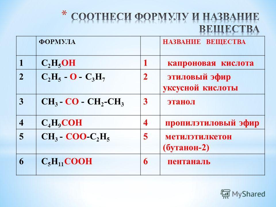 ФОРМУЛАНАЗВАНИЕ ВЕЩЕСТВА 1 C 2 H 5 OH1 капроновая кислота 2 C 2 H 5 - O - C 3 H 7 2 этиловый эфир уксусной кислоты 3 CH 3 - CO - CH 2 -CH 3 3 этанол 4 C 4 H 9 COH4 пропилэтиловый эфир 5 CH 3 - COO-C 2 H 5 5 метилэтилкетон (бутанон-2) 6 C 5 H 11 COOH6