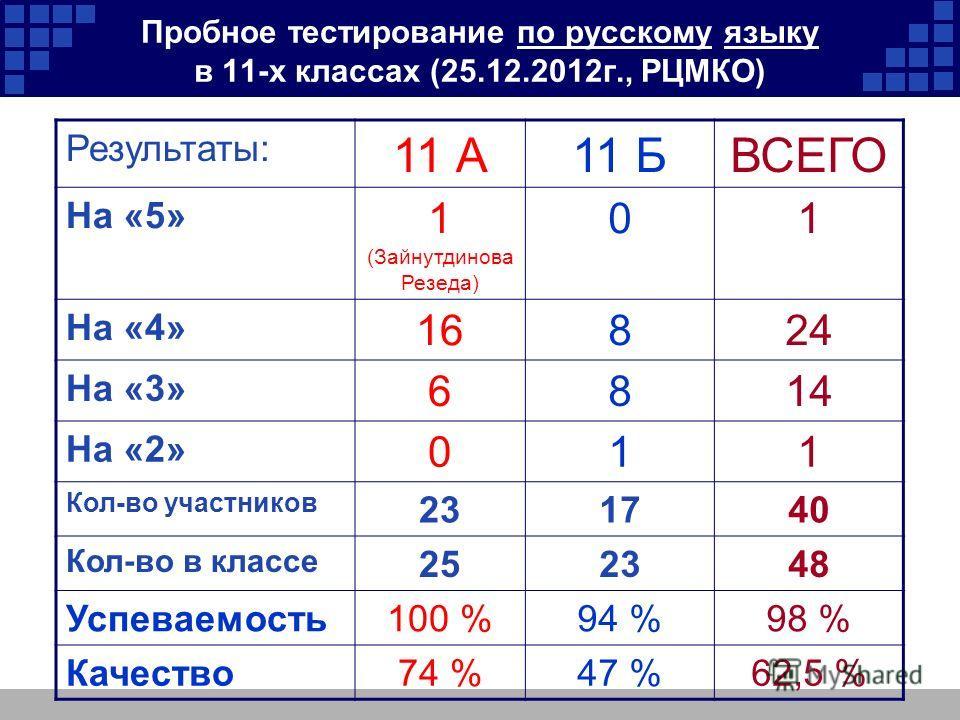 Пробное тестирование по русскому языку в 11-х классах (25.12.2012г., РЦМКО) Результаты: 11 А11 БВСЕГО На «5» 1 (Зайнутдинова Резеда) 01 На «4» 16824 На «3» 6814 На «2» 011 Кол-во участников 231740 Кол-во в классе 252348 Успеваемость100 %94 %98 % Каче