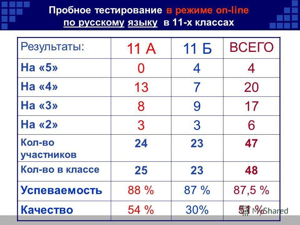 Пробное тестирование в режиме on-line по русскому языку в 11-х классах Результаты: 11 А11 Б ВСЕГО На «5» 044 На «4» 13720 На «3» 8917 На «2» 336 Кол-во участников 242347 Кол-во в классе 252348 Успеваемость88 %87 %87,5 % Качество54 %30%51 %