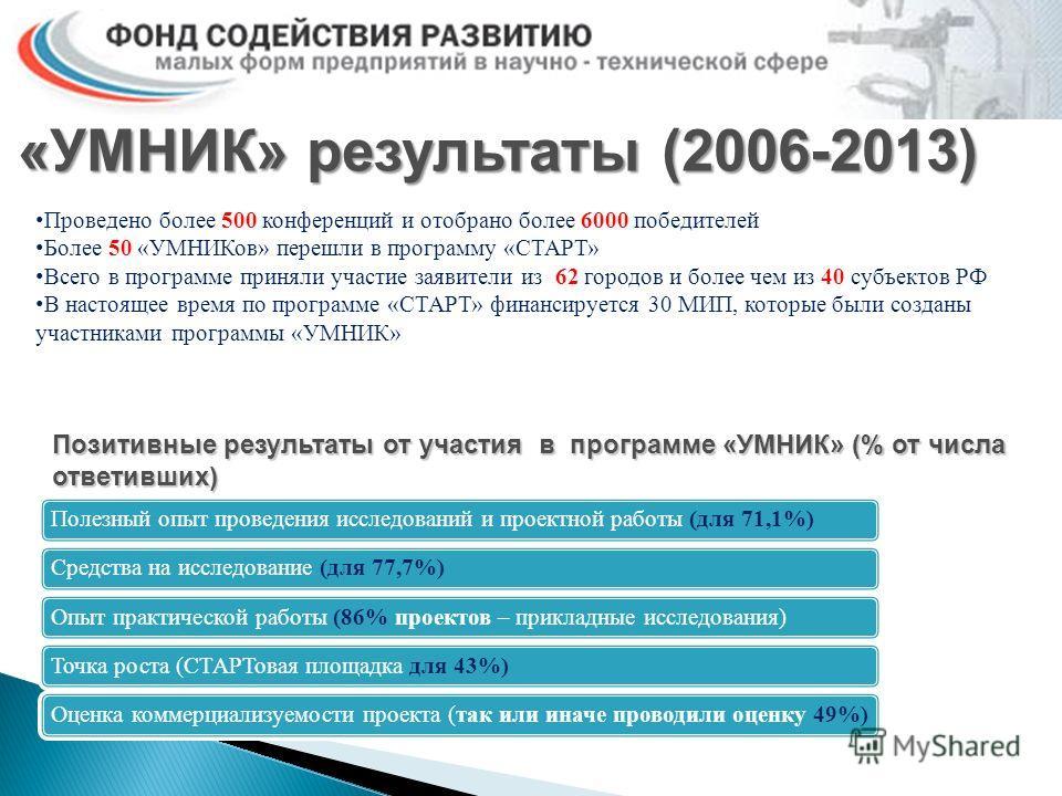 «УМНИК» результаты (2006-2013) Проведено более 500 конференций и отобрано более 6000 победителей Более 50 «УМНИКов» перешли в программу «СТАРТ» Всего в программе приняли участие заявители из 62 городов и более чем из 40 субъектов РФ В настоящее время