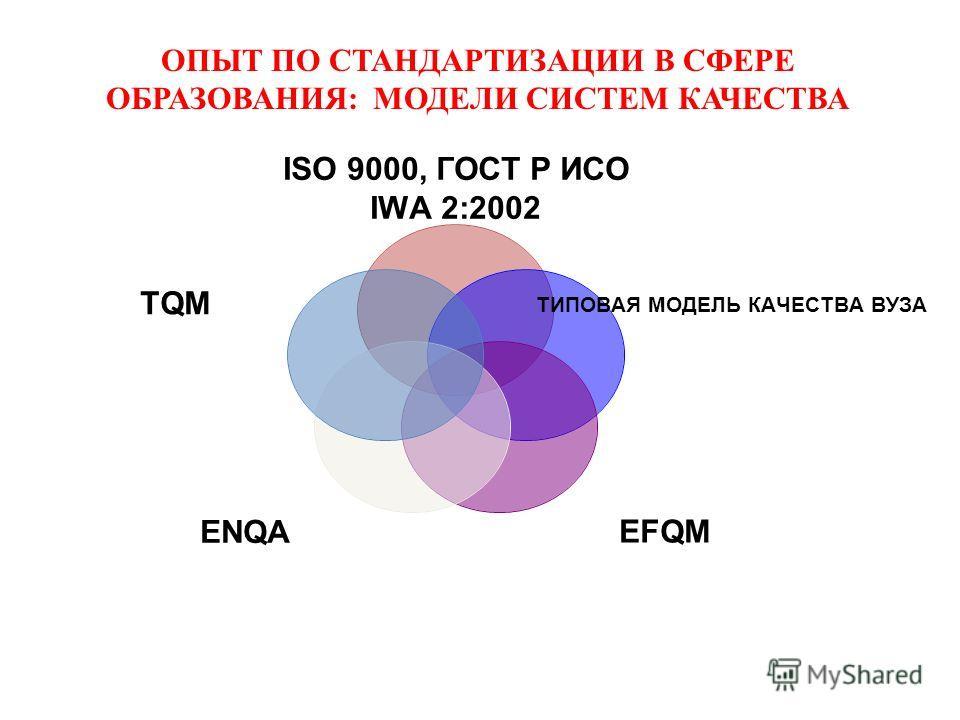 ОПЫТ ПО СТАНДАРТИЗАЦИИ В СФЕРЕ ОБРАЗОВАНИЯ: МОДЕЛИ СИСТЕМ КАЧЕСТВА ISO 9000, ГОСТ Р ИСО IWA 2:2002 ТИПОВАЯ МОДЕЛЬ КАЧЕСТВА ВУЗА EFQMENQA TQM