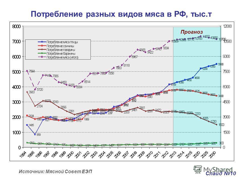 Потребление разных видов мяса в РФ, тыс.т Слайд 10 Источник: Мясной Совет ЕЭП Прогноз