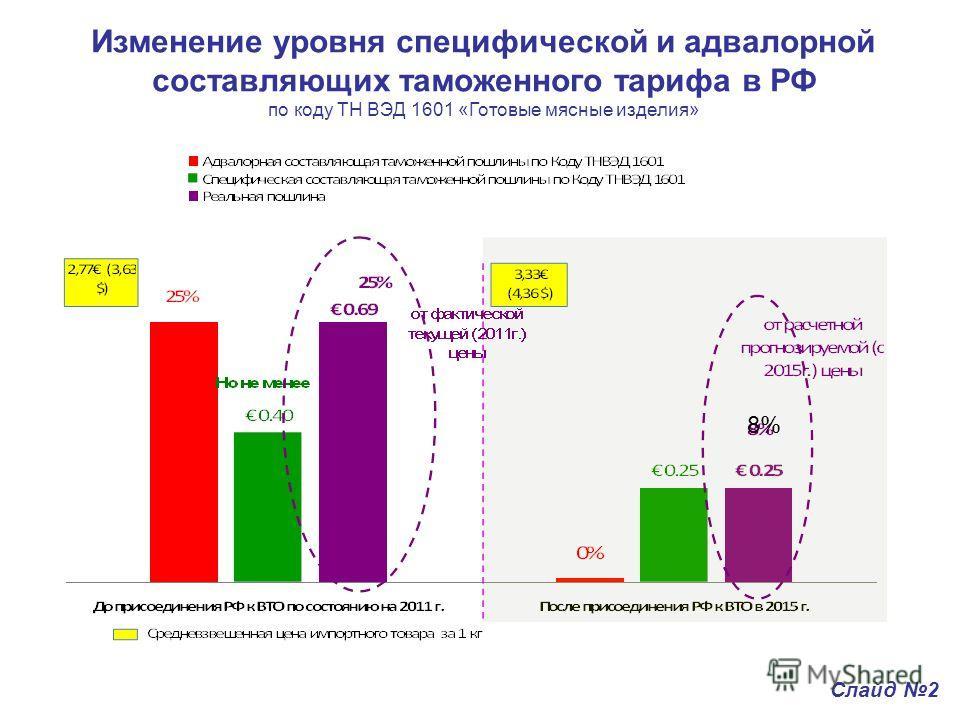 Изменение уровня специфической и адвалорной составляющих таможенного тарифа в РФ по коду ТН ВЭД 1601 «Готовые мясные изделия» 8% Слайд 2