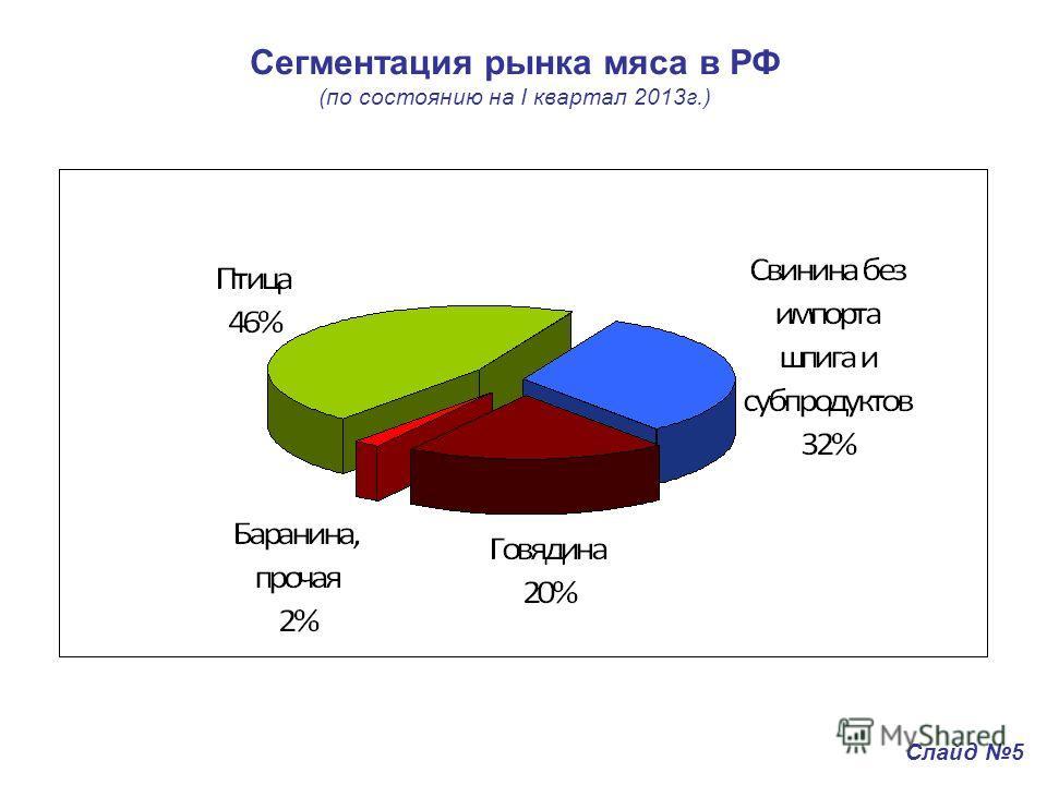 Сегментация рынка мяса в РФ (по состоянию на I квартал 2013г.) Слайд 5