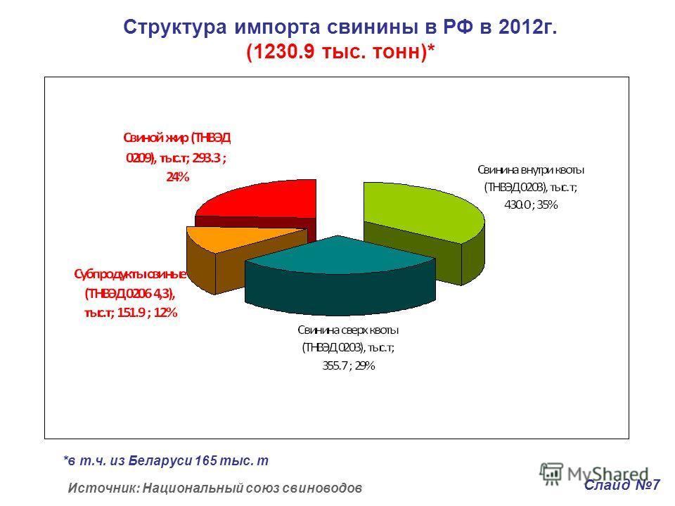 Структура импорта свинины в РФ в 2012г. (1230.9 тыс. тонн)* Источник: Национальный союз свиноводов Слайд 7 *в т.ч. из Беларуси 165 тыс. т