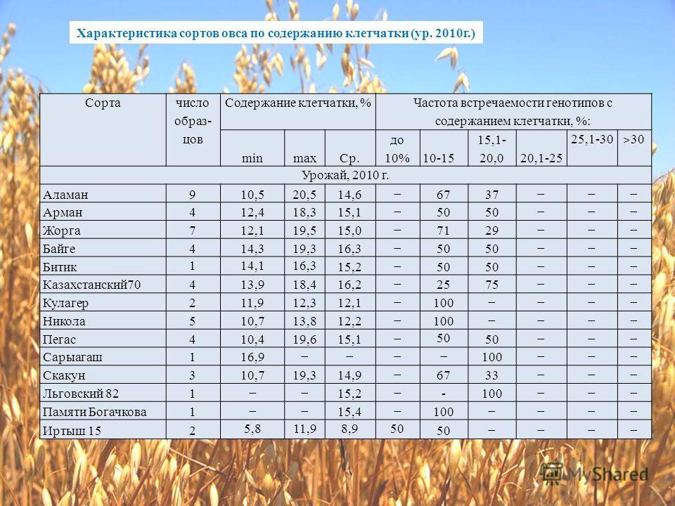 Сорта число образ- цов Содержание клетчатки, % Частота встречаемости генотипов с содержанием клетчатки, %: minmaxСр. до 10%10-15 15,1- 20,020,1-25 25,1-30 ˃ 30 Урожай, 2010 г. Аламан910,520,514,66737 Арман412,418,315,150 Жорга712,119,515,07129 Байге4