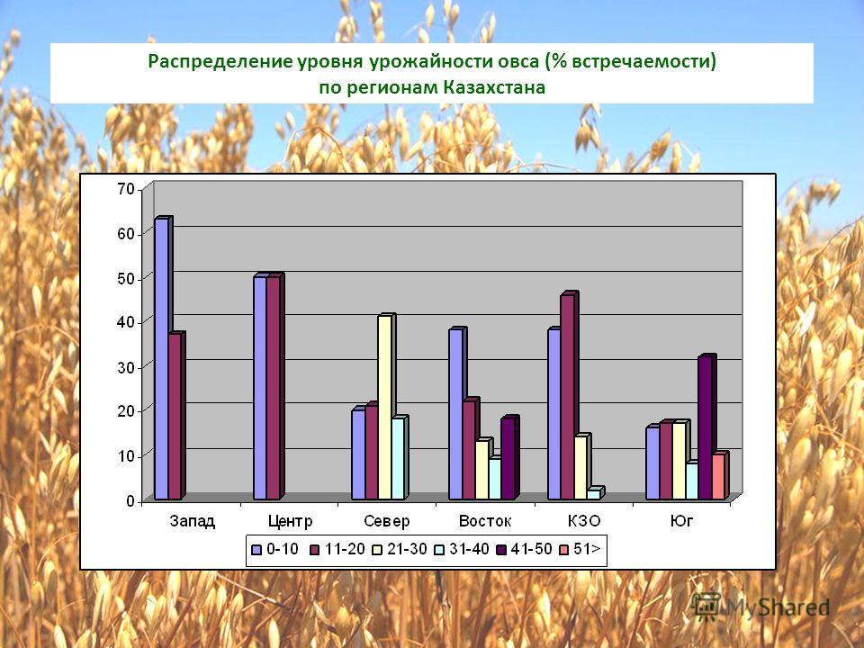 Распределение уровня урожайности овса (% встречаемости) по регионам Казахстана