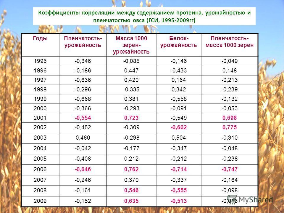 Коэффициенты корреляции между содержанием протеина, урожайностью и пленчатостью овса (ГСИ, 1995-2009гг) ГодыПленчатость- урожайность Масса 1000 зерен- урожайность Белок- урожайность Пленчатость- масса 1000 зерен 1995-0,346-0,085-0,146-0,049 1996-0,18