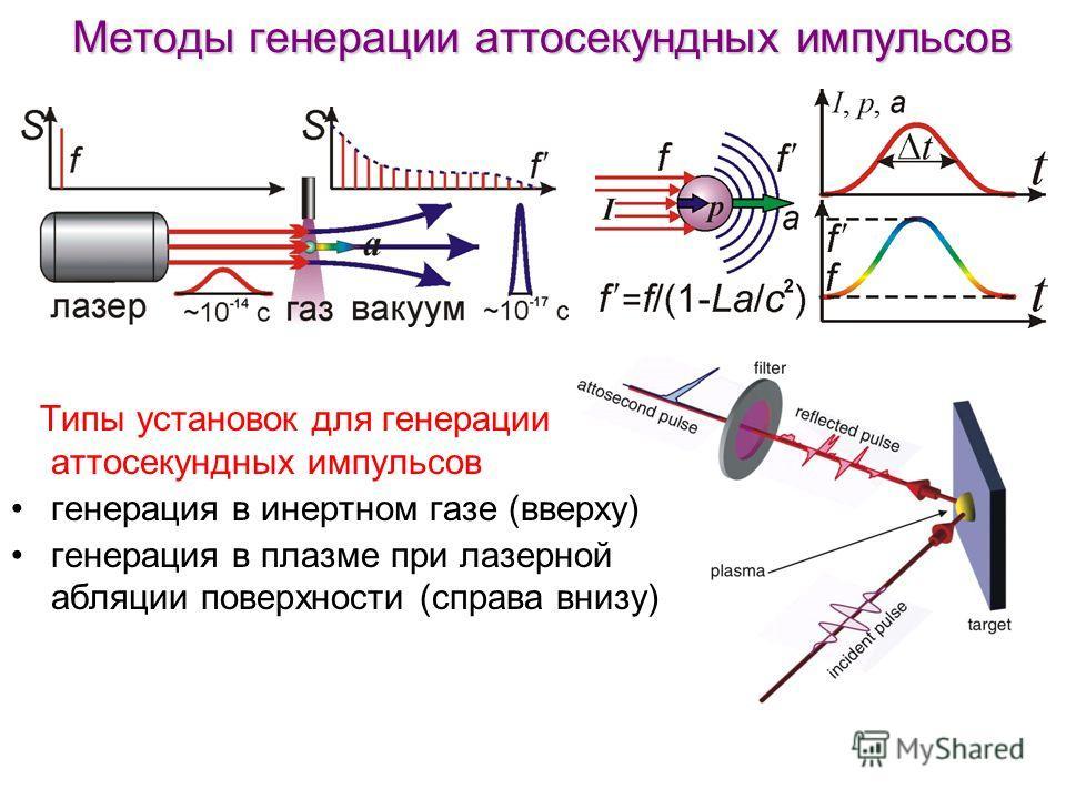 Методы генерации аттосекундных импульсов Типы установок для генерации аттосекундных импульсов генерация в инертном газе (вверху) генерация в плазме при лазерной абляции поверхности (справа внизу)