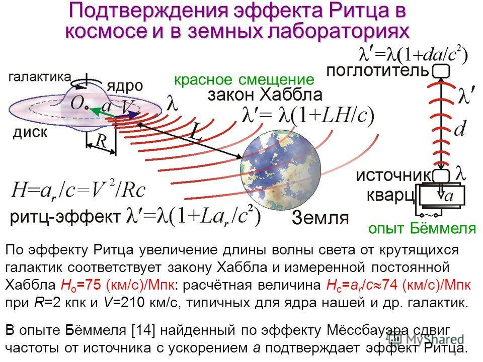 Подтверждения эффекта Ритца в космосе и в земных лабораториях По эффекту Ритца увеличение длины волны света от крутящихся галактик соответствует закону Хаббла и измеренной постоянной Хаббла H o =75 (км/с)/Мпк: расчётная величина H c =a r /c 74 (км/с)