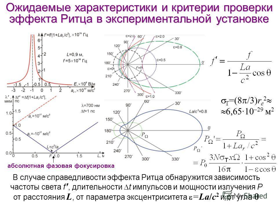 Ожидаемые характеристики и критерии проверки эффекта Ритца в экспериментальной установке В случае справедливости эффекта Ритца обнаружится зависимость частоты света f ', длительности t импульсов и мощности излучения P от расстояния L, от параметра эк