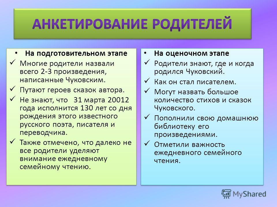 На подготовительном этапе Многие родители назвали всего 2-3 произведения, написанные Чуковским. Путают героев сказок автора. Не знают, что 31 марта 20012 года исполнится 130 лет со дня рождения этого известного русского поэта, писателя и переводчика.