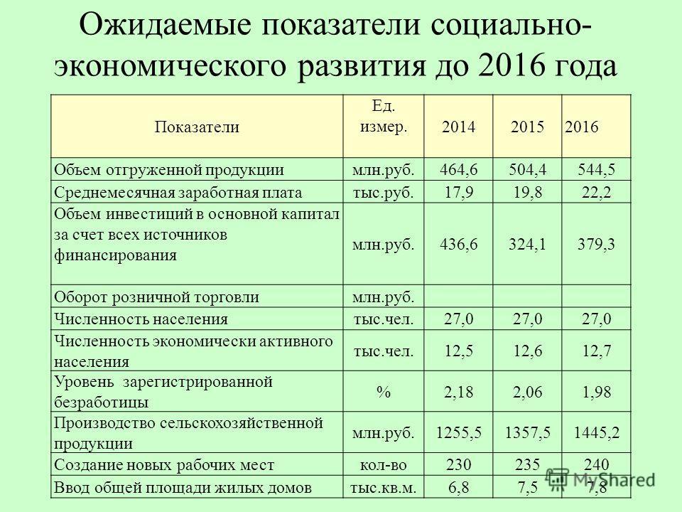 Показатели Ед. измер. 201420152016 Объем отгруженной продукциимлн.руб.464,6504,4544,5 Среднемесячная заработная плататыс.руб.17,919,822,2 Объем инвестиций в основной капитал за счет всех источников финансирования млн.руб.436,6324,1379,3 Оборот рознич