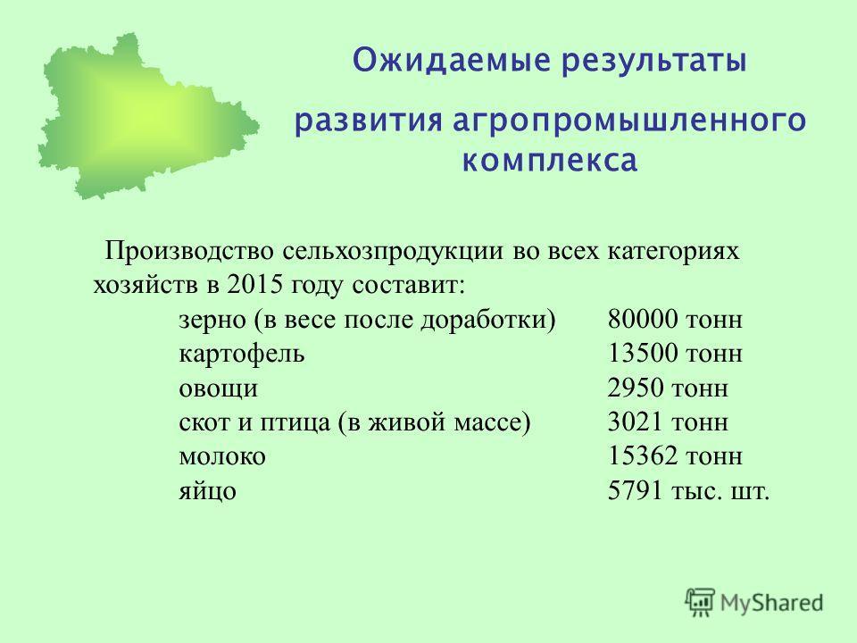 Ожидаемые результаты развития агропромышленного комплекса Производство сельхозпродукции во всех категориях хозяйств в 2015 году составит: зерно (в весе после доработки)80000 тонн картофель13500 тонн овощи2950 тонн скот и птица (в живой массе)3021 тон