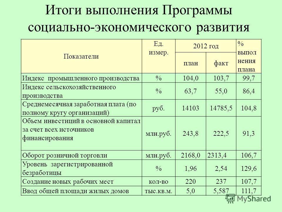 Показатели Ед. измер. 2012 год % выпол нения плана планфакт Индекс промышленного производства%104,0103,799,7 Индекс сельскохозяйственного производства %63,755,086,4 Среднемесячная заработная плата (по полному кругу организаций) руб.1410314785,5104,8