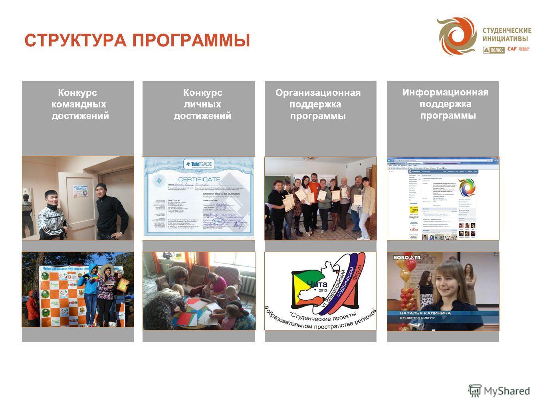 СТРУКТУРА ПРОГРАММЫ Конкурс командных достижений Конкурс личных достижений Организационная поддержка программы Информационная поддержка программы