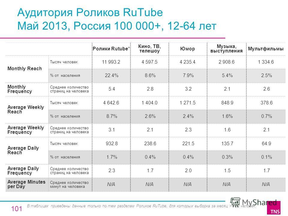 Аудитория Роликов RuTube Май 2013, Россия 100 000+, 12-64 лет Ролики Rutube* Кино, ТВ, телешоу Юмор Музыка, выступления Мультфильмы Monthly Reach Тысяч человек 11 993.24 597.54 235.42 908.61 334.6 % от населения 22.4% 8.6% 7.9% 5.4% 2.5% Monthly Freq