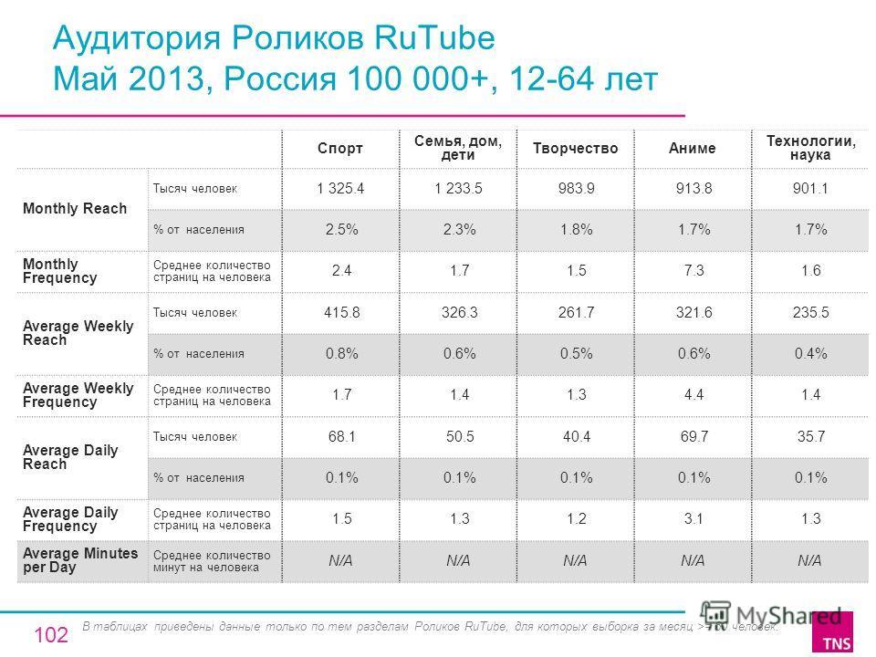 Аудитория Роликов RuTube Май 2013, Россия 100 000+, 12-64 лет Спорт Семья, дом, дети ТворчествоАниме Технологии, наука Monthly Reach Тысяч человек 1 325.41 233.5 983.9 913.8 901.1 % от населения 2.5% 2.3% 1.8% 1.7% Monthly Frequency Среднее количеств