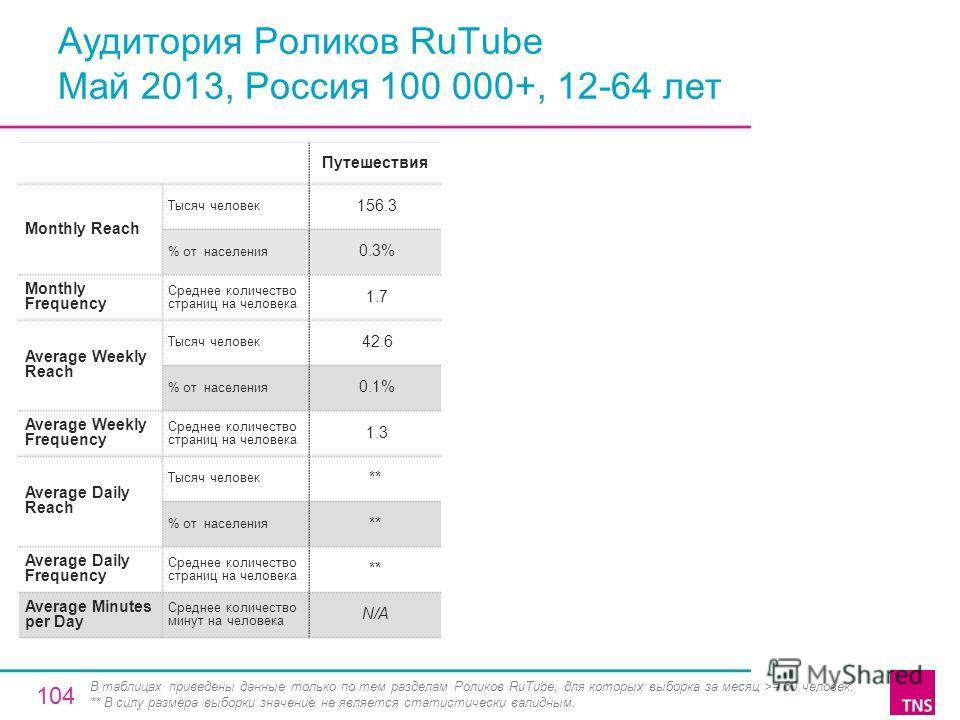 Аудитория Роликов RuTube Май 2013, Россия 100 000+, 12-64 лет Путешествия Monthly Reach Тысяч человек 156.3 % от населения 0.3% Monthly Frequency Среднее количество страниц на человека 1.7 Average Weekly Reach Тысяч человек 42.6 % от населения 0.1% A